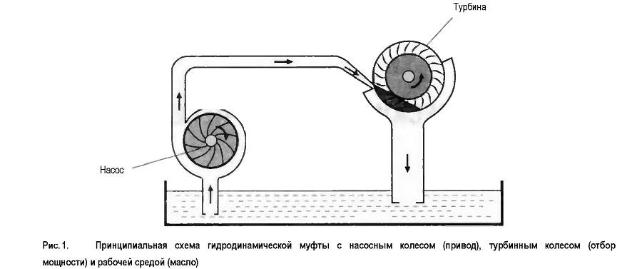 Принципиальная схема гидродинамической муфты с насосным колесом
