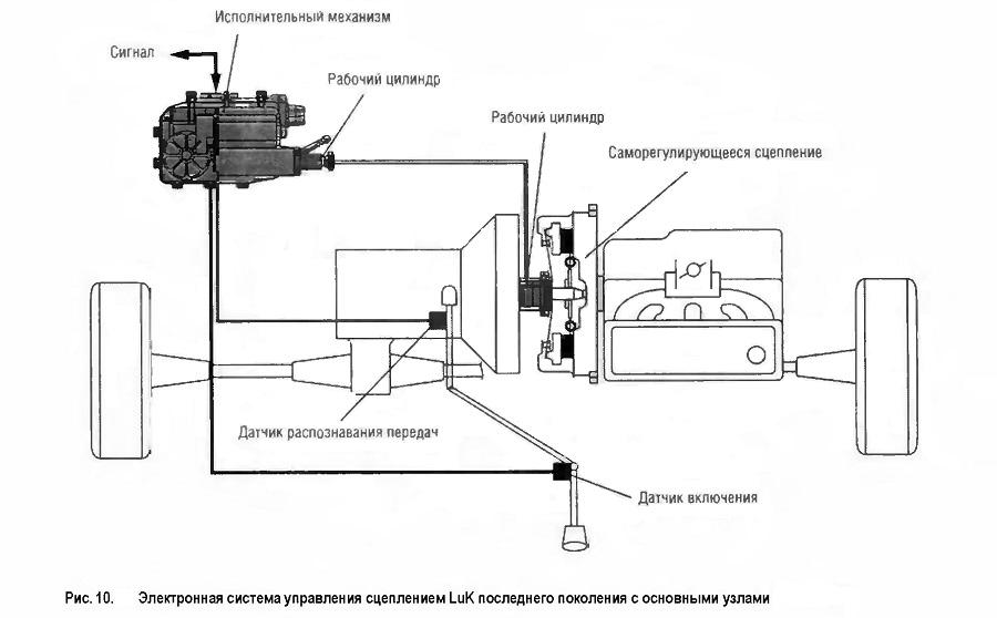 Электронная система управления сцеплением LuK последнего поколения с основными узлами