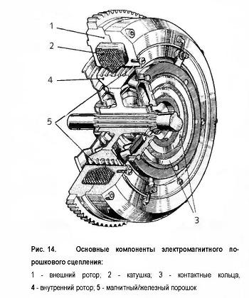 Основные компоненты электромагнитного порошкового сцепления