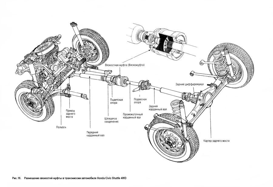 Размещение вязкостной муфты в трансмиссии автомобиля Honda Civic Shuttle 4WD