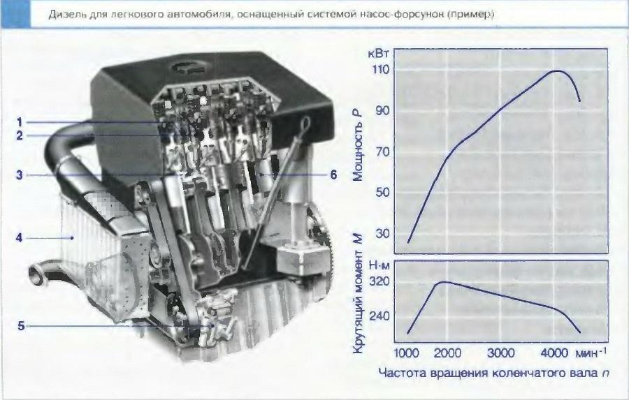 Дизель для легкового автомобиля оснащенный системой насос форсунок