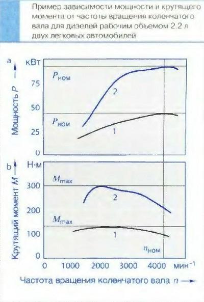 Пример зависимости мощности и крутящего момента от частоты вращения коленчатого вала для дизелей рабочим объемом 2.2 л двух легковых автомобилей