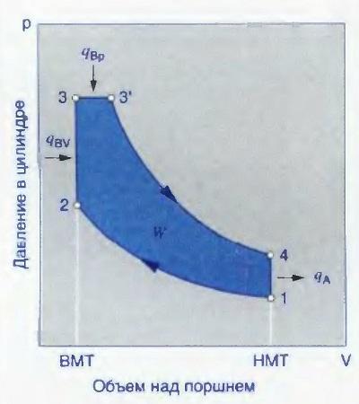 Термодинамический цикл Зайлигера для дизеля