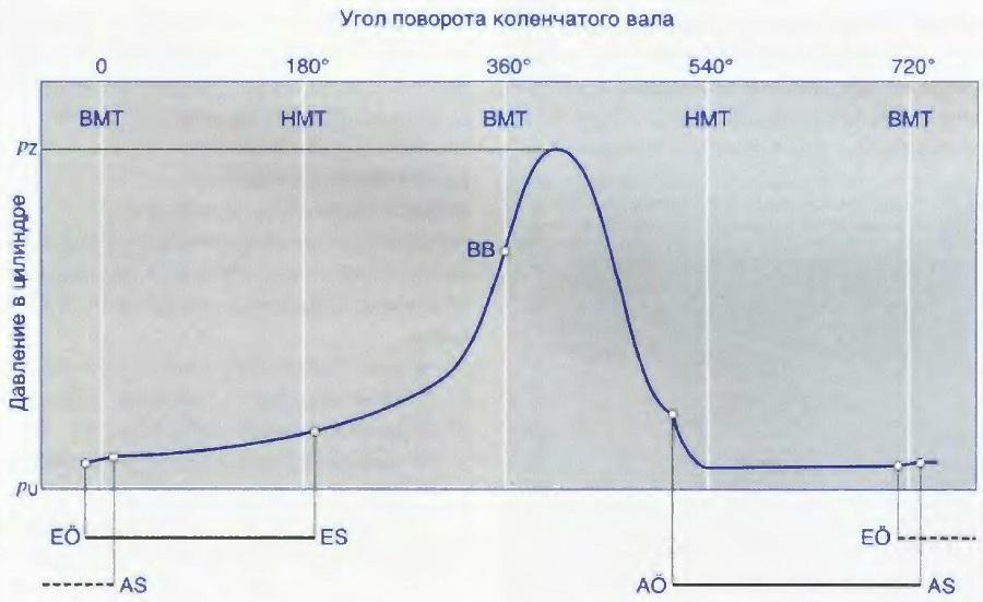 Протекание кривой давления в цилиндре дизеля с наддувом воздуха