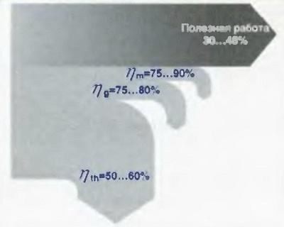 Диаграмма потерь и полезной работы автомобильного дизеля при полной нагрузке